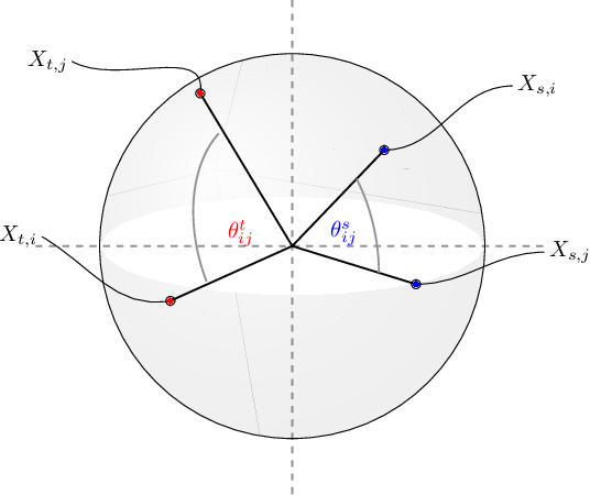 Figure 3 for Filtered Inner Product Projection for Multilingual Embedding Alignment