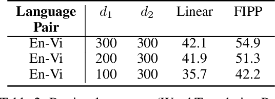 Figure 4 for Filtered Inner Product Projection for Multilingual Embedding Alignment