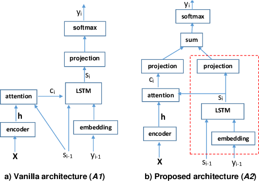 Figure 1 for Independent language modeling architecture for end-to-end ASR