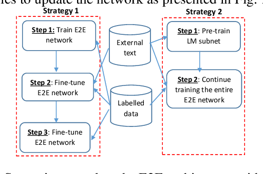 Figure 3 for Independent language modeling architecture for end-to-end ASR