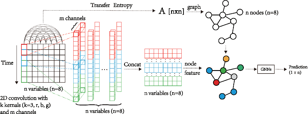 Figure 1 for Multivariate Time Series Forecasting Based on Causal Inference with Transfer Entropy and Graph Neural Network