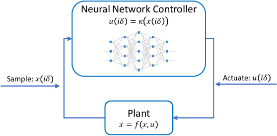 Figure 1 for ReachNN: Reachability Analysis of Neural-Network Controlled Systems