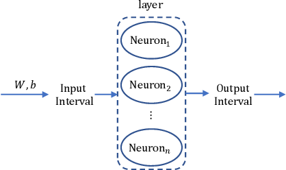 Figure 3 for ReachNN: Reachability Analysis of Neural-Network Controlled Systems