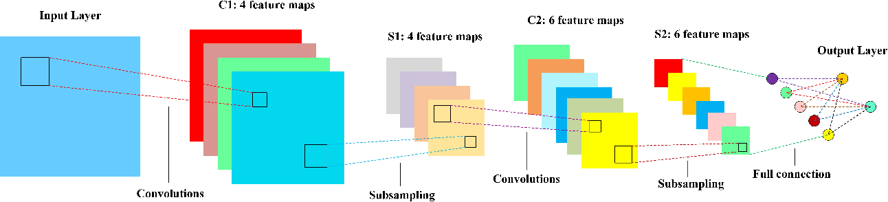 Figure 1 for Feature Extraction and Classification Based on Spatial-Spectral ConvLSTM Neural Network for Hyperspectral Images