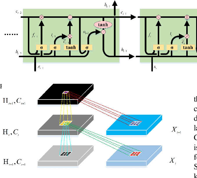 Figure 4 for Feature Extraction and Classification Based on Spatial-Spectral ConvLSTM Neural Network for Hyperspectral Images
