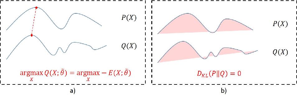Figure 2 for Perturb-and-MPM: Quantifying Segmentation Uncertainty in Dense Multi-Label CRFs