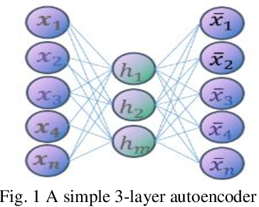 Figure 1 for Auto-encoder based Model for High-dimensional Imbalanced Industrial Data