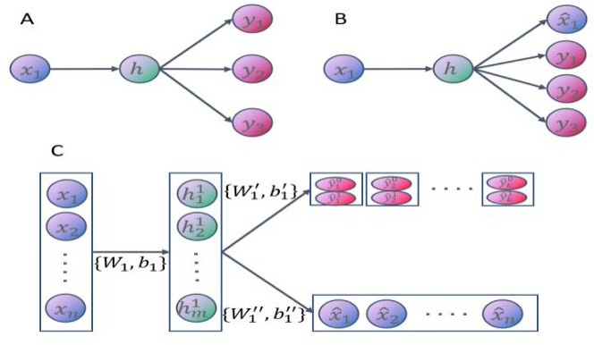 Figure 2 for Auto-encoder based Model for High-dimensional Imbalanced Industrial Data