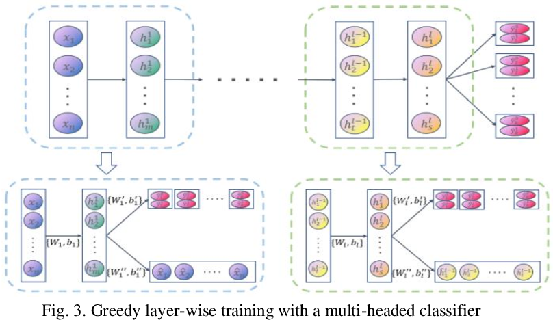 Figure 3 for Auto-encoder based Model for High-dimensional Imbalanced Industrial Data