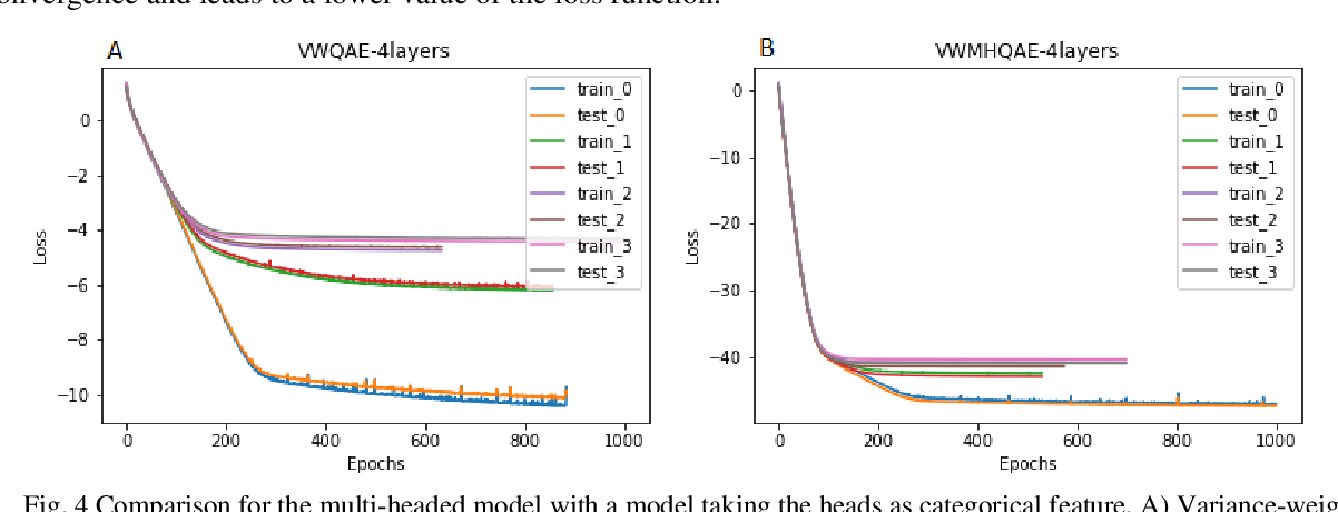 Figure 4 for Auto-encoder based Model for High-dimensional Imbalanced Industrial Data