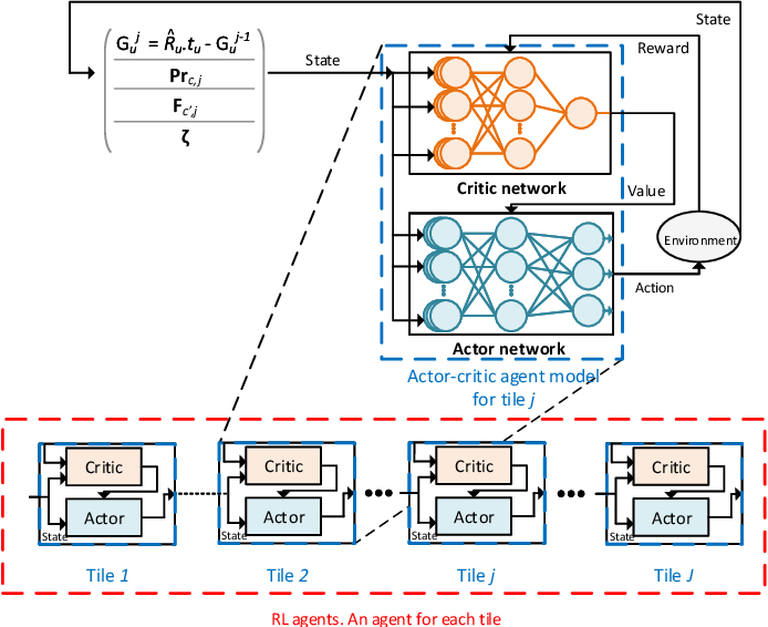 Figure 2 for Cross Layer Optimization and Distributed Reinforcement Learning Approach for Tile-Based 360 Degree Wireless Video Streaming