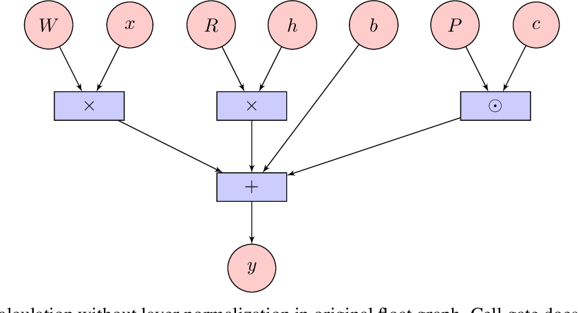 Figure 2 for On the quantization of recurrent neural networks