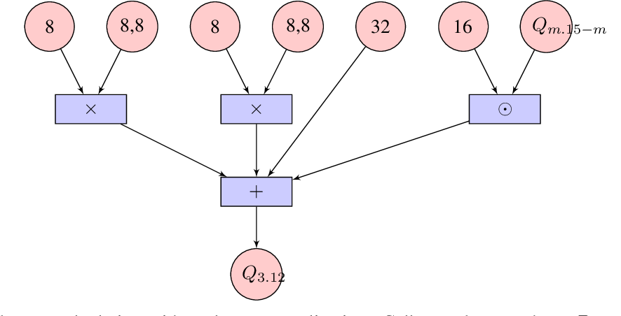 Figure 4 for On the quantization of recurrent neural networks