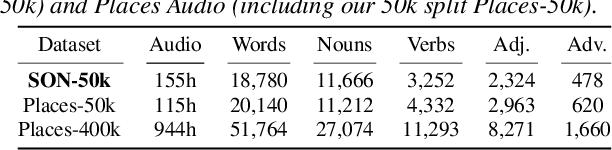 Figure 4 for Spoken ObjectNet: A Bias-Controlled Spoken Caption Dataset