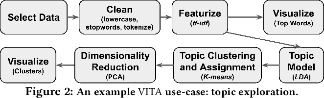 Figure 2 for Leam: An Interactive System for In-situ Visual Text Analysis