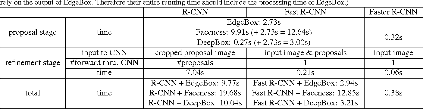 Figure 1 for Face Detection with the Faster R-CNN