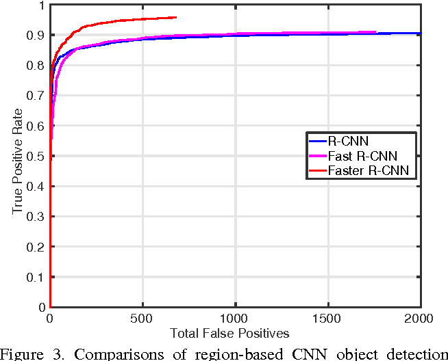 Figure 4 for Face Detection with the Faster R-CNN