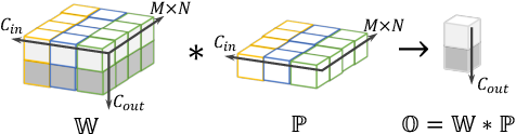 Figure 1 for DO-Conv: Depthwise Over-parameterized Convolutional Layer