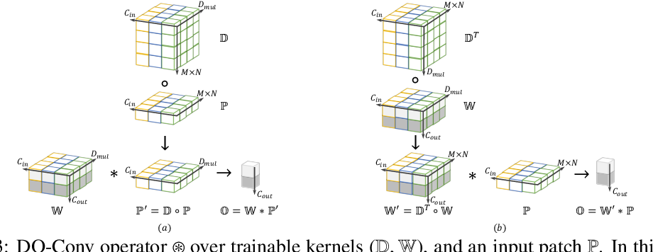 Figure 4 for DO-Conv: Depthwise Over-parameterized Convolutional Layer