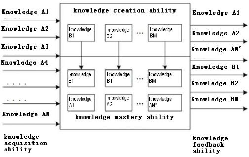 Figure 1 for Intelligence Quotient and Intelligence Grade of Artificial Intelligence