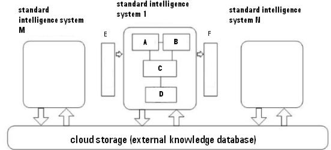 Figure 3 for Intelligence Quotient and Intelligence Grade of Artificial Intelligence
