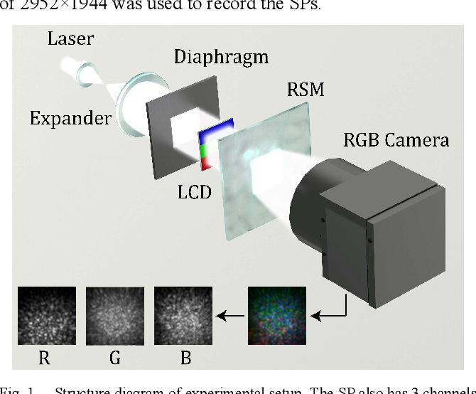 Figure 1 for Improvement of image classification by multiple optical scattering