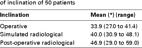 Table I. Mean results for acetabular measurements of inclination of 50 patients