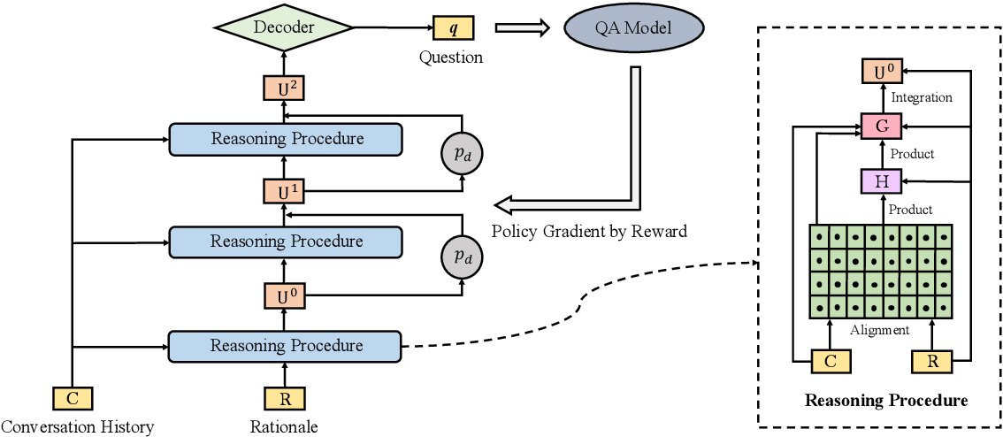 Figure 3 for Reinforced Dynamic Reasoning for Conversational Question Generation
