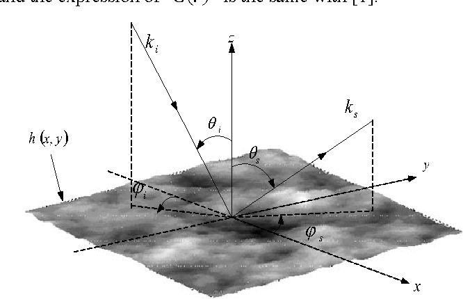 Figure 2. Geometry configuration for the wave scattering from 2-D surfaces