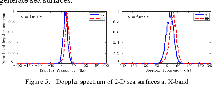 Figure 5. Doppler spectrum of 2-D sea surfaces at X-band