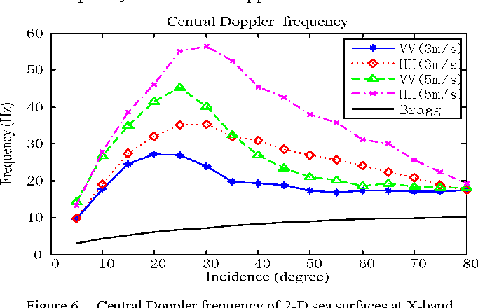 Figure 6. Central Doppler frequency of 2-D sea surfaces at X-band