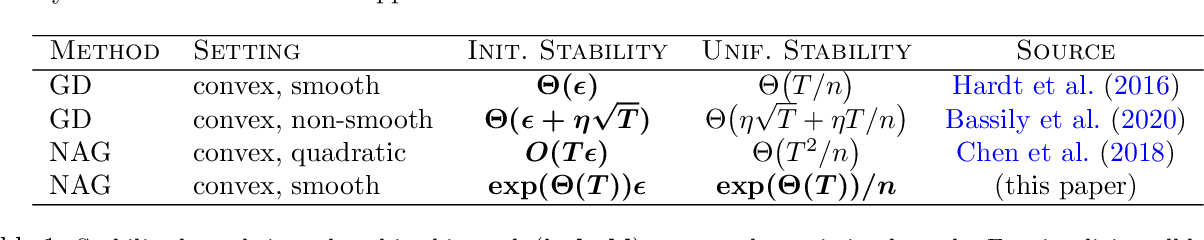 Figure 1 for The Instability of Accelerated Gradient Descent