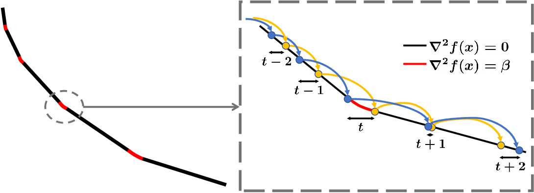 Figure 2 for The Instability of Accelerated Gradient Descent