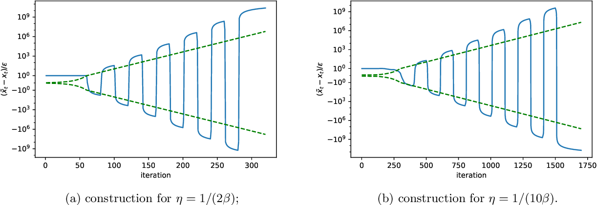 Figure 3 for The Instability of Accelerated Gradient Descent