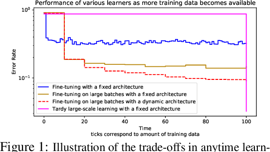 Figure 1 for On Anytime Learning at Macroscale