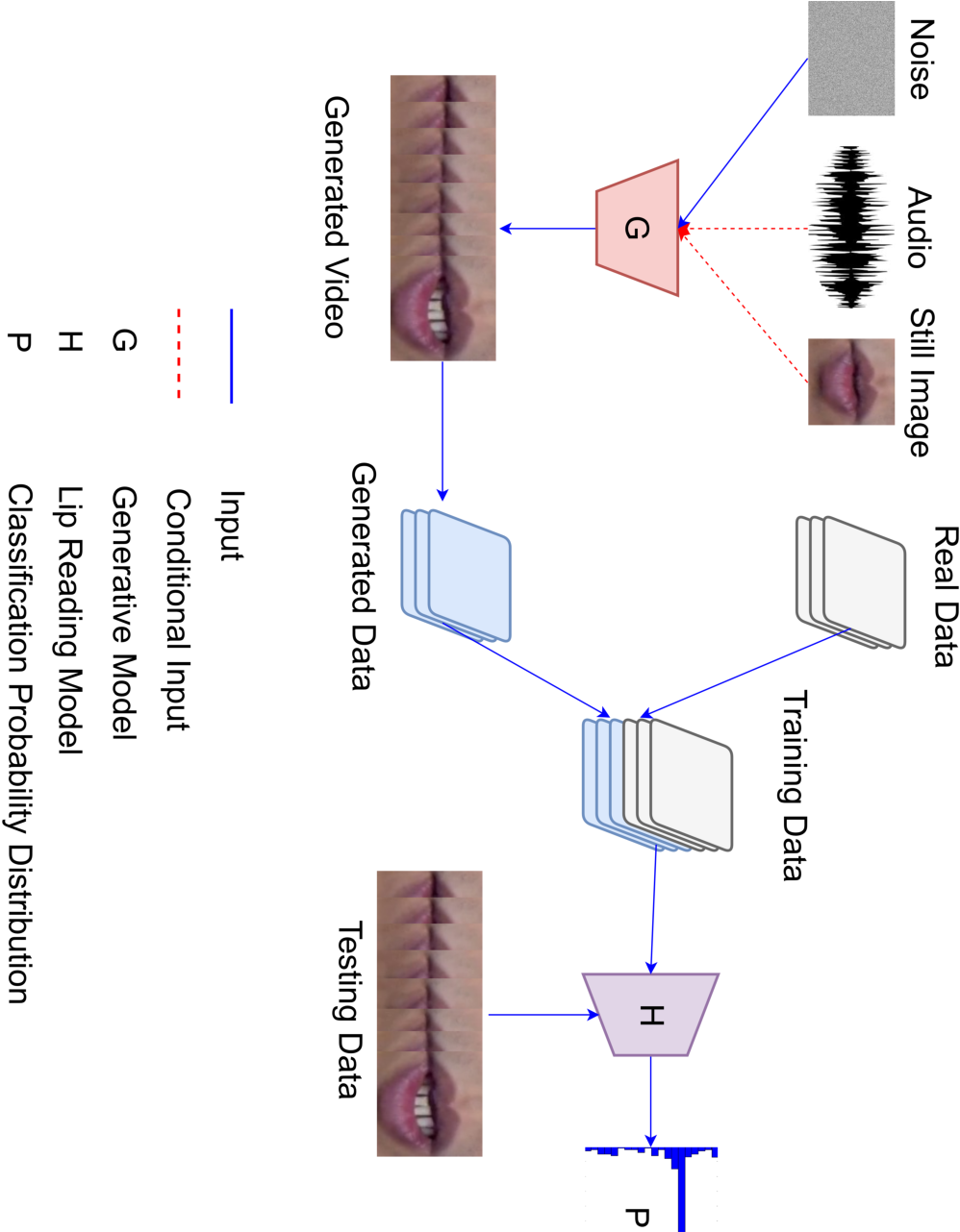 Figure 1 for Harnessing GANs for Addition of New Classes in VSR
