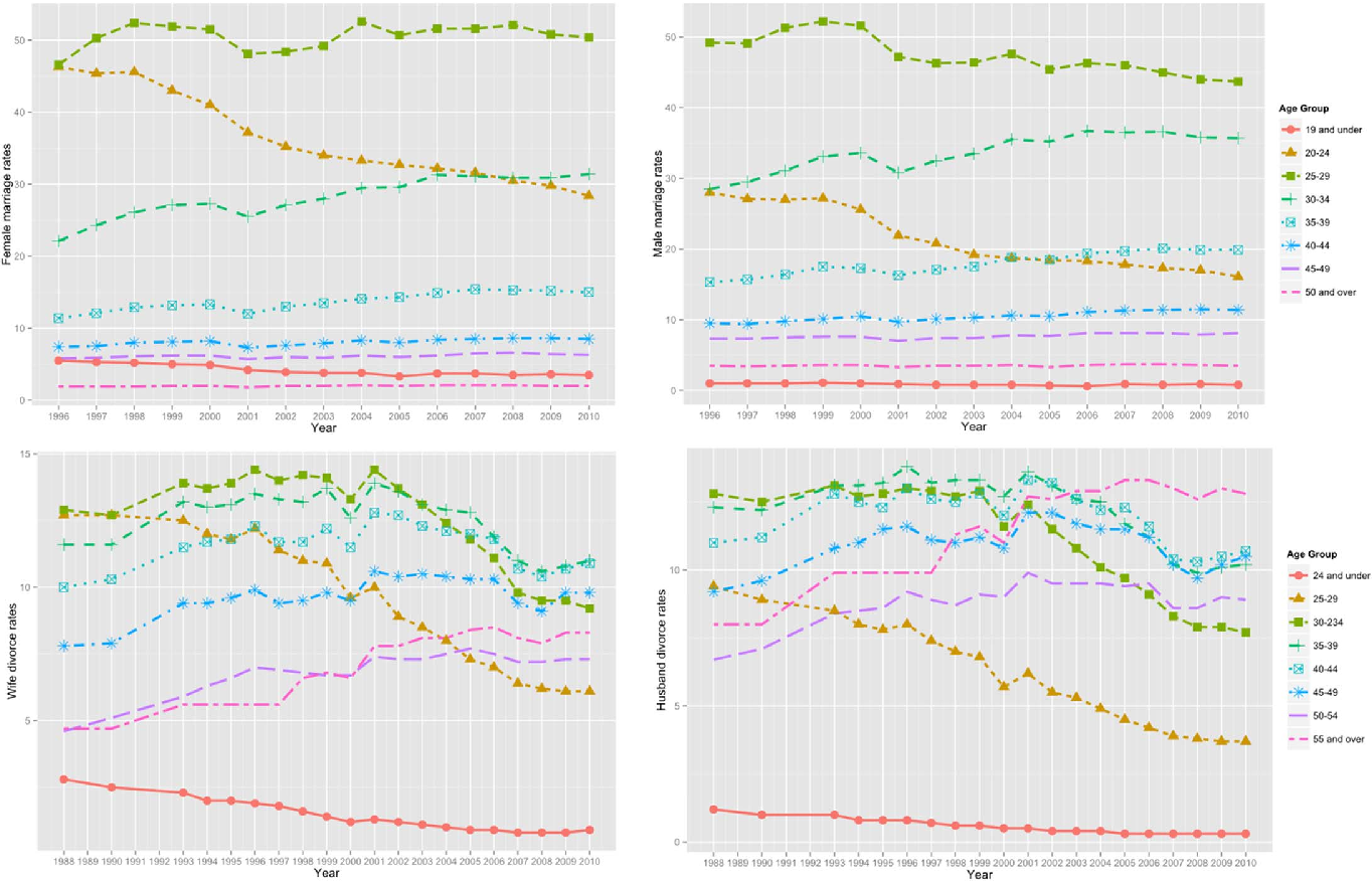 Figure 6. Two-sex Age-Specific Marriage & Divorce Rates in NSW 1987–2010.