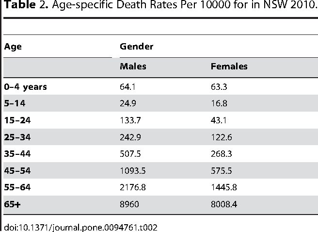 Table 2. Age-specific Death Rates Per 10000 for in NSW 2010.
