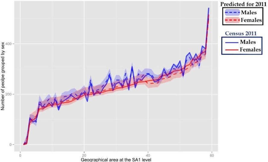 Figure 7. Age-specific population predictions vs the 2011 Australian Census at SA1 level.