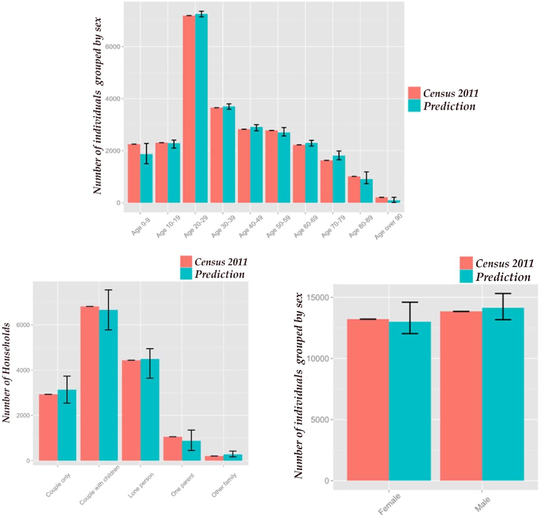 Figure 9. Population predictions vs the 2011 Australian Census for the whole study area.