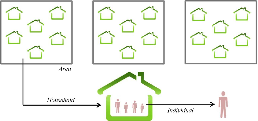 Figure 2. Two-fold nested structure of the individuals and households within the target areas.