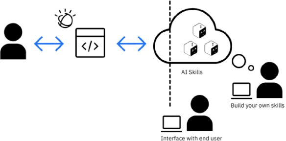 Figure 1 for CLAI: A Platform for AI Skills on the Command Line