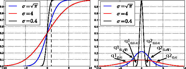 Figure 3 for Deep Neural Programs for Adaptive Control in Cyber-Physical Systems
