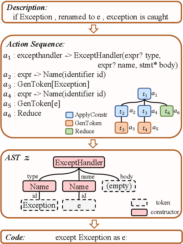 Figure 2 for Exploring Dynamic Selection of Branch Expansion Orders for Code Generation