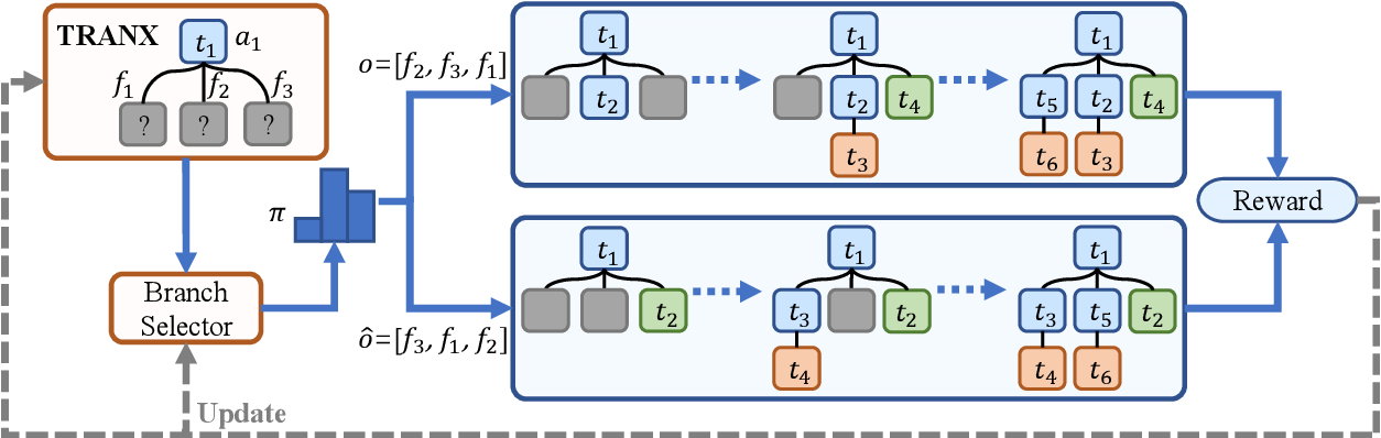 Figure 3 for Exploring Dynamic Selection of Branch Expansion Orders for Code Generation