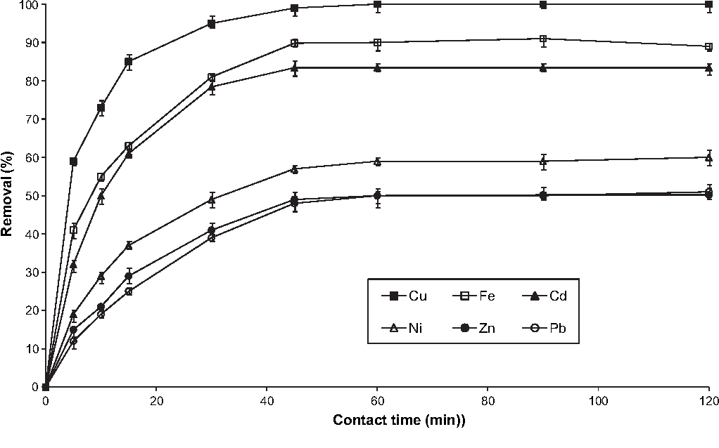 Figure 1 from Heavy metal removal from industrial effluents
