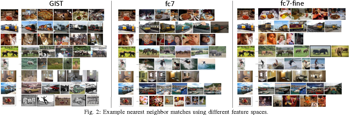 Figure 3 for Exploring Nearest Neighbor Approaches for Image Captioning