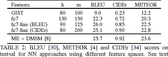 Figure 4 for Exploring Nearest Neighbor Approaches for Image Captioning
