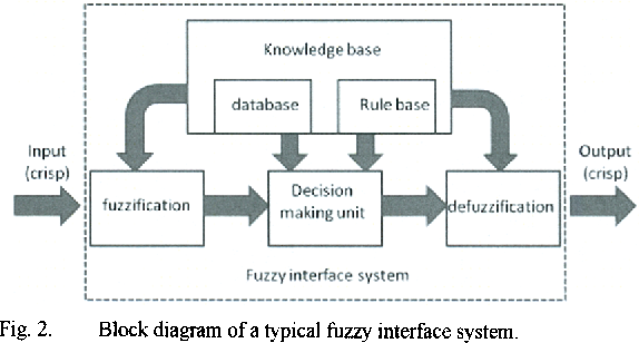 Fig. 2. Block diagram of a typical fuzzy interface system.