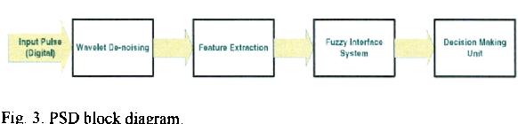 Fig. 3. PSD block diagram.